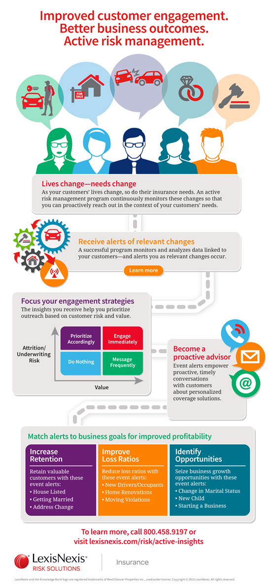 Active Insights infographic
