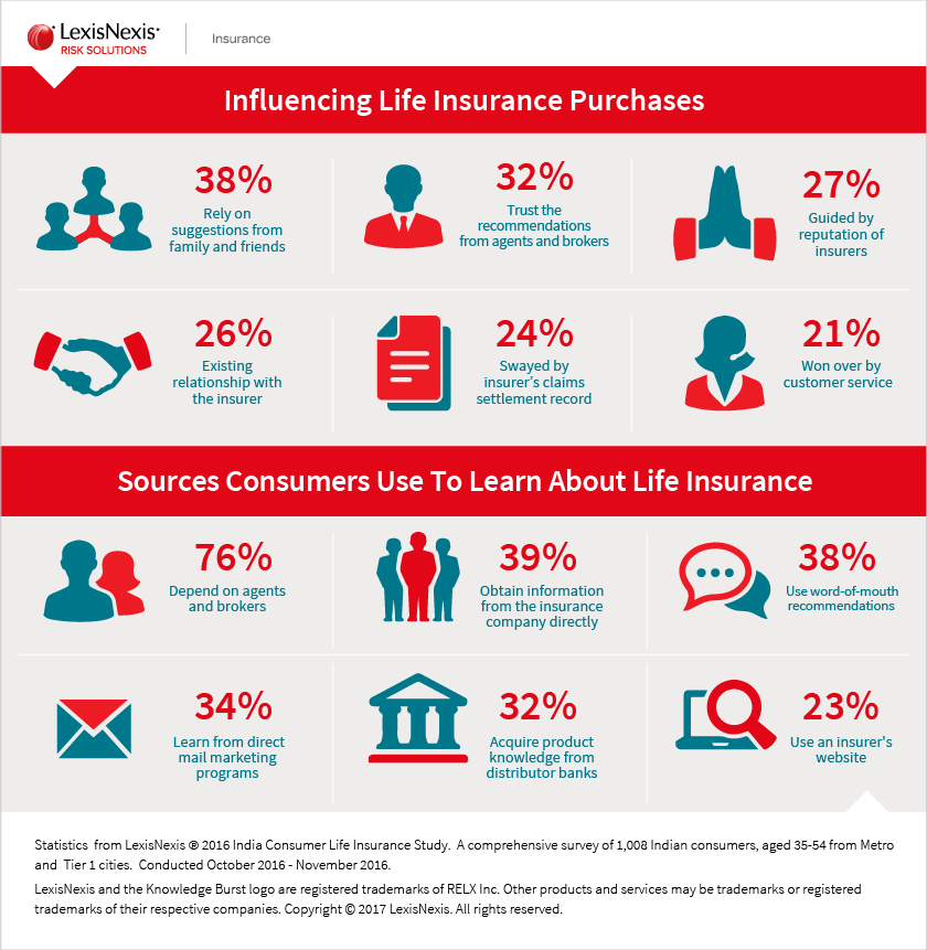 insurance policies consumer behaviour The present study analyzes the factors that influencing a typical customer in  choosing a particular insurance company when he needs an insurance policy.